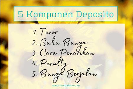 komponen deposito bank