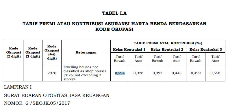 tarif asuransi rumah tinggal