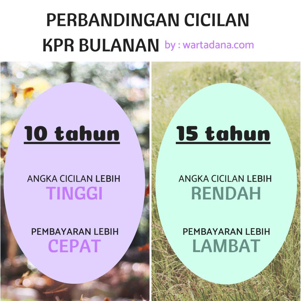 KPR 10 TAHUN VS KPR 15 TAHUN