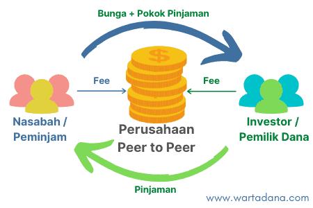 alur investasi peer to peer