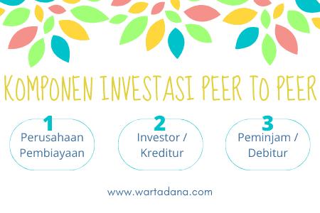 model investasi peer to peer
