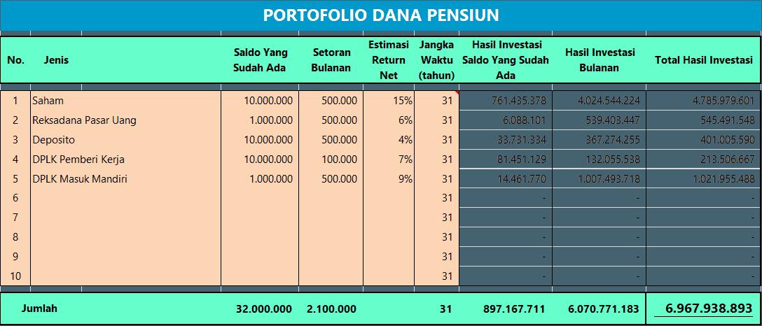 portofolio dana pensiun