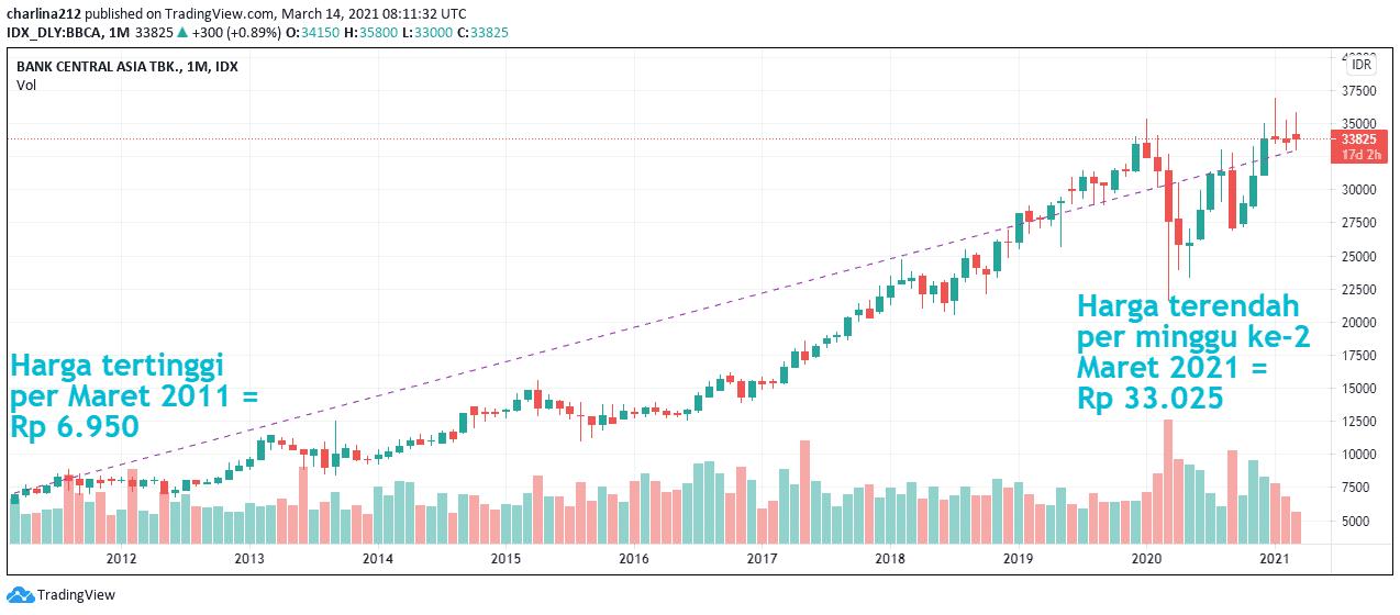 saham bca 10 tahun terakhir