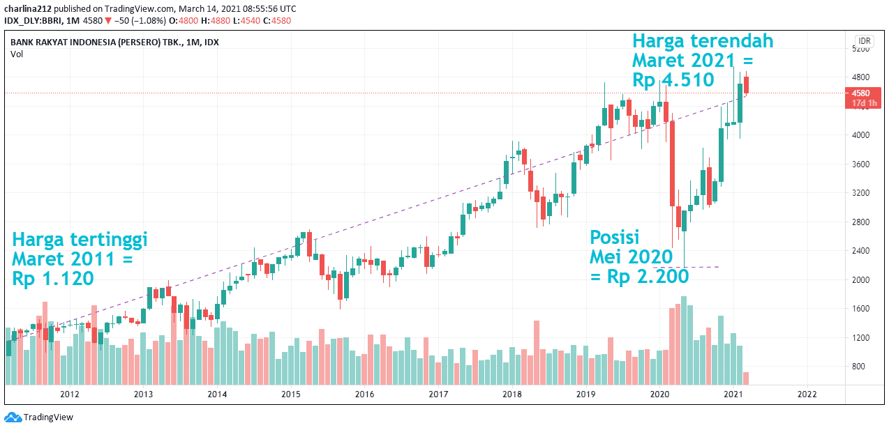 saham bri 10 tahun terakhir