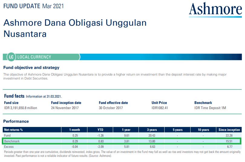 benchmark reksadana obligasi